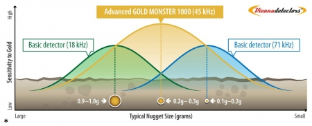 Minelab Gold Monster 1000 Performance